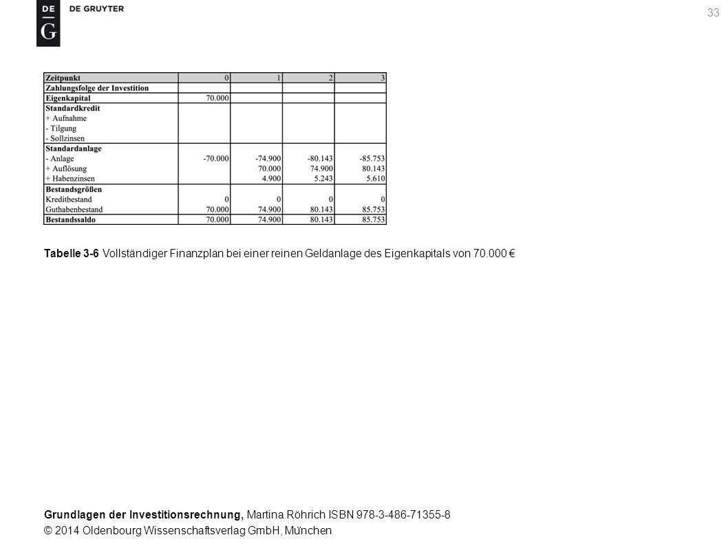 Grundlagen der Investitionsrechnung, Martina Röhrich ISBN 978-3-486-71355-8 © 2014 Oldenbourg Wissenschaftsverlag GmbH, Mu ̈ nchen 34 Tabelle 3-7 Vollständiger Finanzplan bei Tätigung der Investition, vollständige Eigenkapitalfinanzierung