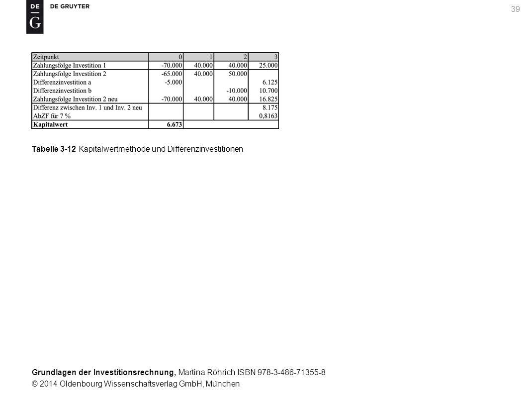 Grundlagen der Investitionsrechnung, Martina Röhrich ISBN 978-3-486-71355-8 © 2014 Oldenbourg Wissenschaftsverlag GmbH, Mu ̈ nchen 40 Grafik 3-2 Kapitalwertfunktion