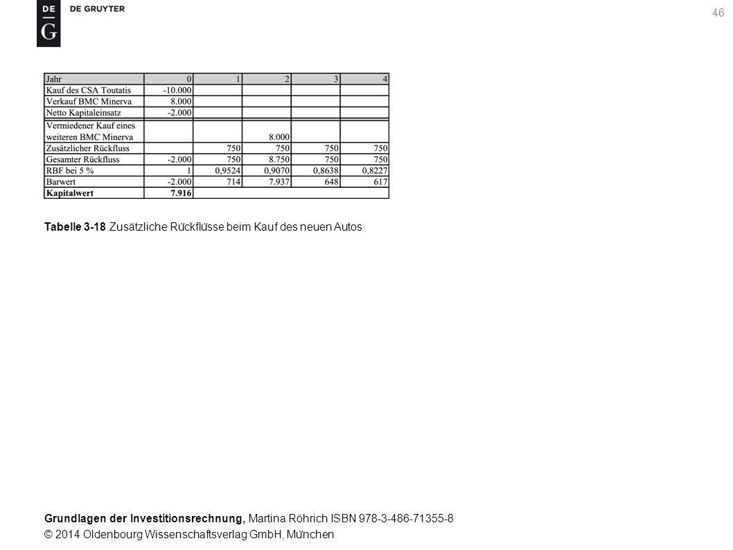 Grundlagen der Investitionsrechnung, Martina Röhrich ISBN 978-3-486-71355-8 © 2014 Oldenbourg Wissenschaftsverlag GmbH, Mu ̈ nchen 47 Tabelle 3-19 Annuität als periodisierter Kapitalwert