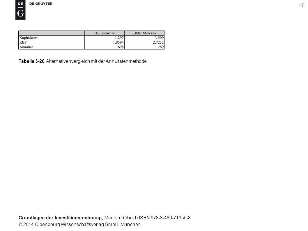 Grundlagen der Investitionsrechnung, Martina Röhrich ISBN 978-3-486-71355-8 © 2014 Oldenbourg Wissenschaftsverlag GmbH, Mu ̈ nchen 49 Tabelle 3-21 Berechnung von Annuitäten fu ̈ r die Ersatzentscheidung