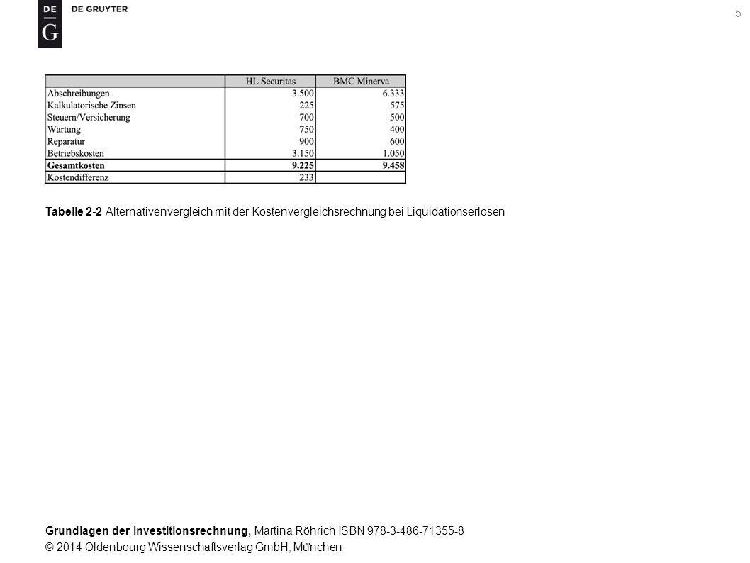 Grundlagen der Investitionsrechnung, Martina Röhrich ISBN 978-3-486-71355-8 © 2014 Oldenbourg Wissenschaftsverlag GmbH, Mu ̈ nchen 6 Tabelle 2-3 Ausgangsdaten fu ̈ r die Ermittlung der kritischen Leistungsmenge