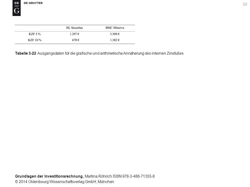 Grundlagen der Investitionsrechnung, Martina Röhrich ISBN 978-3-486-71355-8 © 2014 Oldenbourg Wissenschaftsverlag GmbH, Mu ̈ nchen 51 Grafik 3-3 Grafische Näherungslösung fu ̈ r den internen Zinsfuß