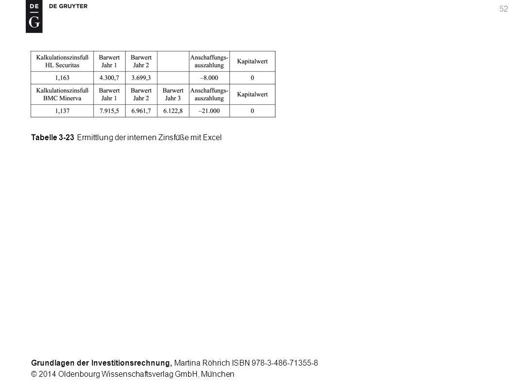 Grundlagen der Investitionsrechnung, Martina Röhrich ISBN 978-3-486-71355-8 © 2014 Oldenbourg Wissenschaftsverlag GmbH, Mu ̈ nchen 53 Tabelle 3-24 Erläuterung von widerspru ̈ chlichen Handlungsempfehlungen fu ̈ r Investitionen