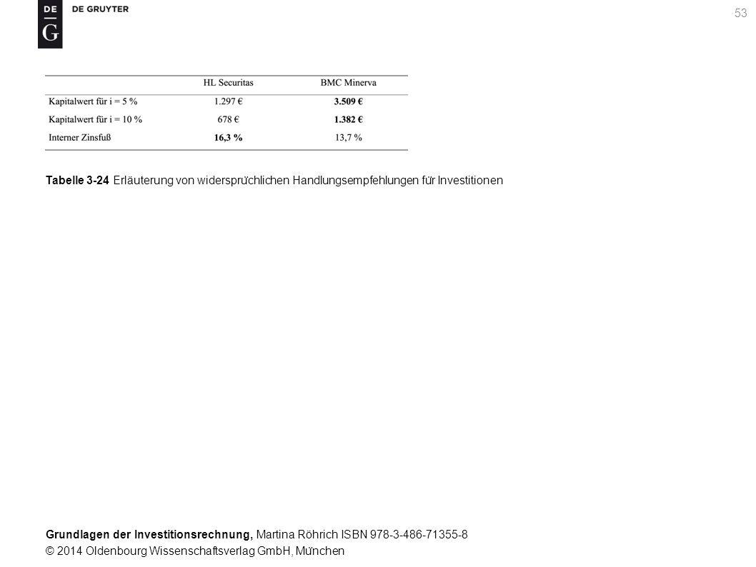 Grundlagen der Investitionsrechnung, Martina Röhrich ISBN 978-3-486-71355-8 © 2014 Oldenbourg Wissenschaftsverlag GmbH, Mu ̈ nchen 54 Grafik 3-4 Kapitalwertfunktionen des HL Securitas und des BMC Minerva