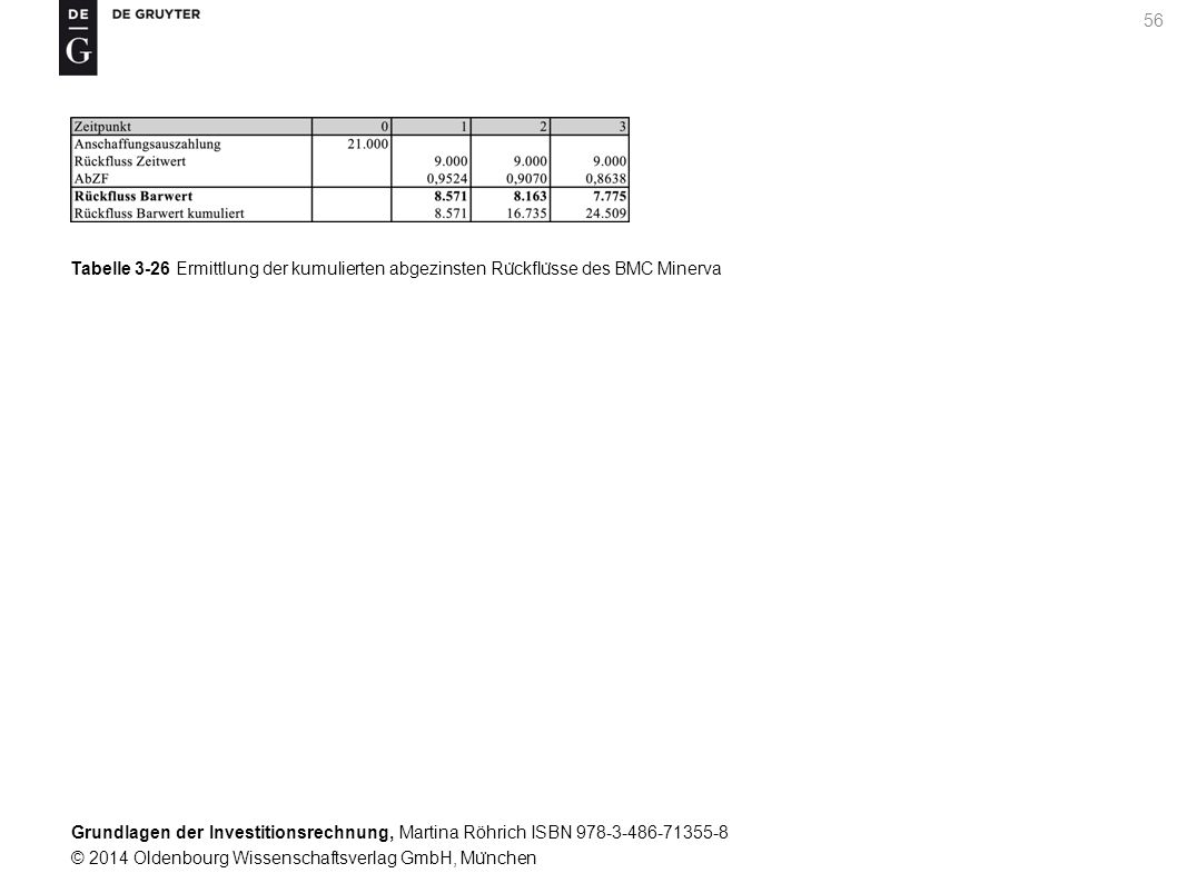 Grundlagen der Investitionsrechnung, Martina Röhrich ISBN 978-3-486-71355-8 © 2014 Oldenbourg Wissenschaftsverlag GmbH, Mu ̈ nchen 57 Tabelle 3-27 Ergebnisse von statischer und dynamischer Amortisationsrechnung