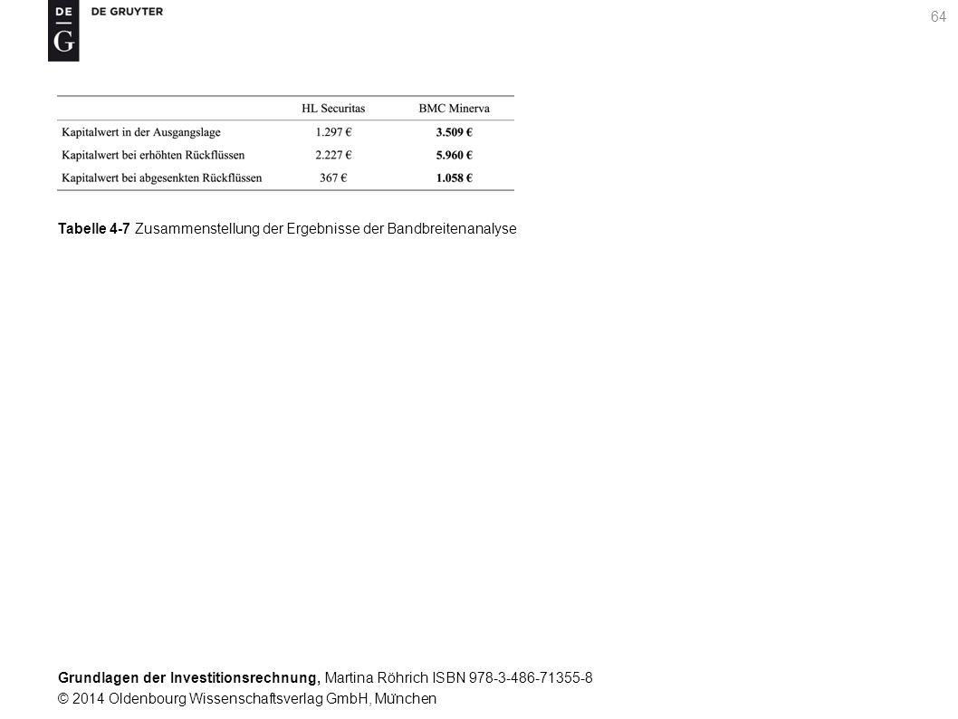 Grundlagen der Investitionsrechnung, Martina Röhrich ISBN 978-3-486-71355-8 © 2014 Oldenbourg Wissenschaftsverlag GmbH, Mu ̈ nchen 65 Tabelle 4-8 Ermittlung der sensitiven Inputvariablen fu ̈ r den BMC Minerva