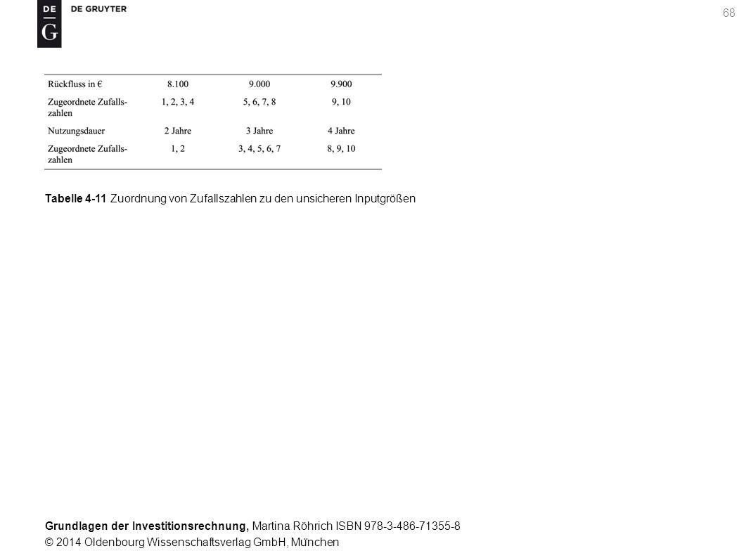 Grundlagen der Investitionsrechnung, Martina Röhrich ISBN 978-3-486-71355-8 © 2014 Oldenbourg Wissenschaftsverlag GmbH, Mu ̈ nchen 69 Grafik 4-1 Monte Carlo Simulation zur Beru ̈ cksichtigung der Wahrscheinlichkeitsverteilungen von Ru ̈ ckflu ̈ ssen und Lebensdauer