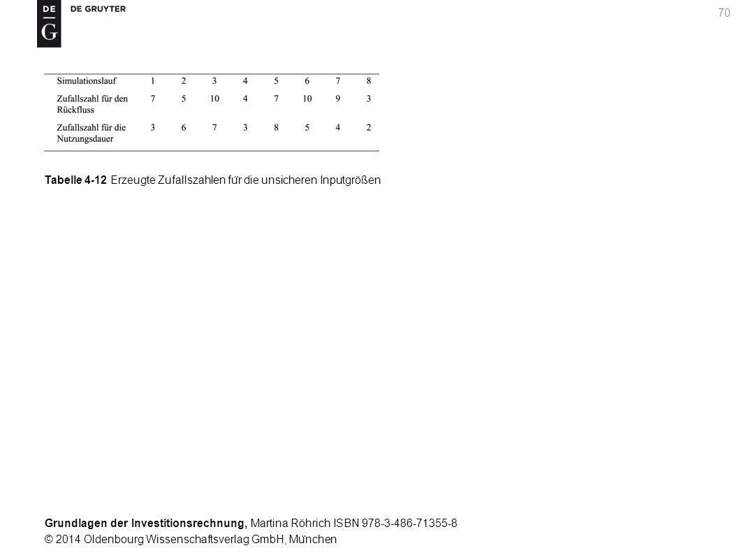 Grundlagen der Investitionsrechnung, Martina Röhrich ISBN 978-3-486-71355-8 © 2014 Oldenbourg Wissenschaftsverlag GmbH, Mu ̈ nchen 71 Tabelle 4-13 Kapitalwerte fu ̈ r die durchgefu ̈ hrten Simulationsläufe