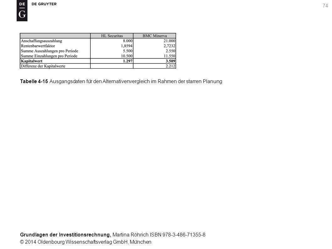 Grundlagen der Investitionsrechnung, Martina Röhrich ISBN 978-3-486-71355-8 © 2014 Oldenbourg Wissenschaftsverlag GmbH, Mu ̈ nchen 75 Grafik 4-3 Zustandsbaum