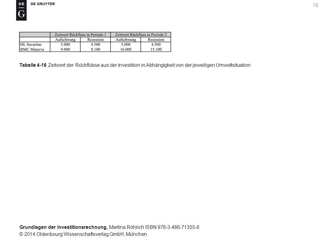 Grundlagen der Investitionsrechnung, Martina Röhrich ISBN 978-3-486-71355-8 © 2014 Oldenbourg Wissenschaftsverlag GmbH, Mu ̈ nchen 77 Tabelle 4-17 Barwert der Ru ̈ ckflu ̈ sse aus der Investition in Abhängigkeit von der jeweiligen Umweltsituation