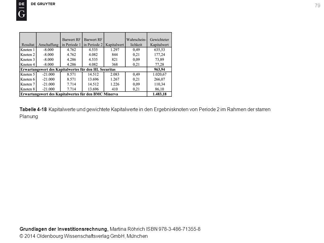 Grundlagen der Investitionsrechnung, Martina Röhrich ISBN 978-3-486-71355-8 © 2014 Oldenbourg Wissenschaftsverlag GmbH, Mu ̈ nchen 80 Tabelle 4-19 Barwert der Ru ̈ ckflu ̈ sse aus der Investition in Abhängigkeit von der jeweiligen Umweltsituation