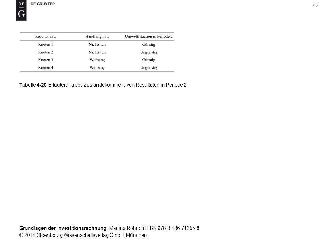 Grundlagen der Investitionsrechnung, Martina Röhrich ISBN 978-3-486-71355-8 © 2014 Oldenbourg Wissenschaftsverlag GmbH, Mu ̈ nchen 83 Tabelle 4-21 Kapitalwerte in den Ergebnisknoten von Periode 2 im Rahmen der flexiblen Planung
