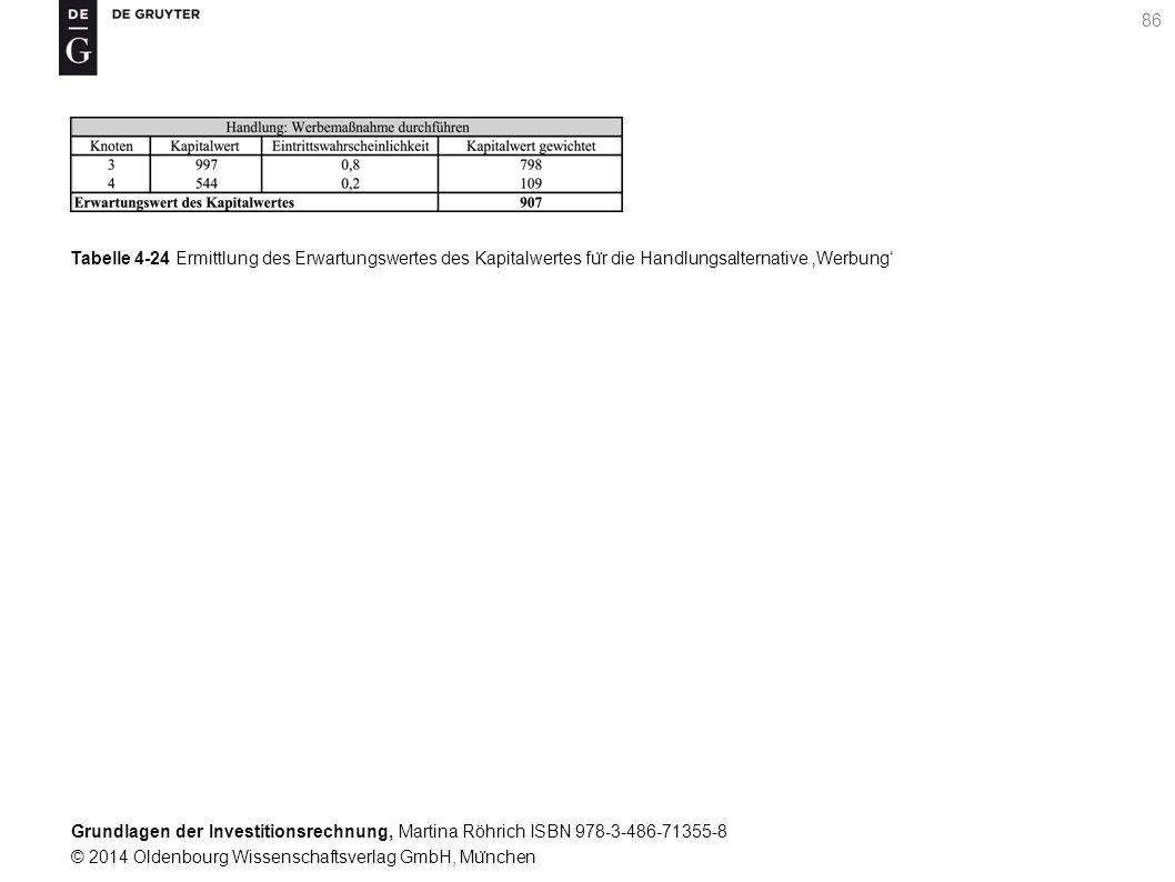 Grundlagen der Investitionsrechnung, Martina Röhrich ISBN 978-3-486-71355-8 © 2014 Oldenbourg Wissenschaftsverlag GmbH, Mu ̈ nchen 87 Tabelle 4-25 Zusammenstellung der Erwartungswerte der Kapitalwerte fu ̈ r die Entscheidungsknoten in Periode 1