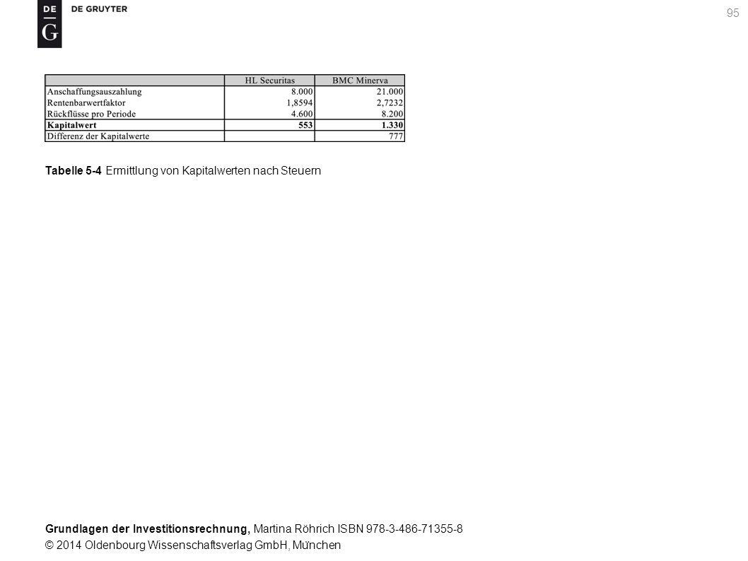 Grundlagen der Investitionsrechnung, Martina Röhrich ISBN 978-3-486-71355-8 © 2014 Oldenbourg Wissenschaftsverlag GmbH, Mu ̈ nchen 96 Tabelle 5-5 Alternativenvergleich auf Basis der Kapitalwertmethode nach Steuern