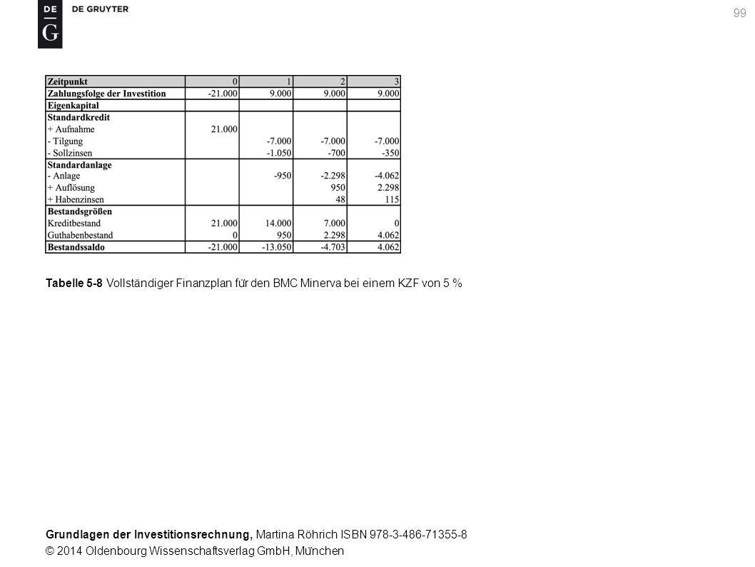 Grundlagen der Investitionsrechnung, Martina Röhrich ISBN 978-3-486-71355-8 © 2014 Oldenbourg Wissenschaftsverlag GmbH, Mu ̈ nchen 100 Tabelle 5-9 Vollständiger Finanzplan fu ̈ r den BMC Minerva mit Sollzins 6 % und Habenzins 5 %