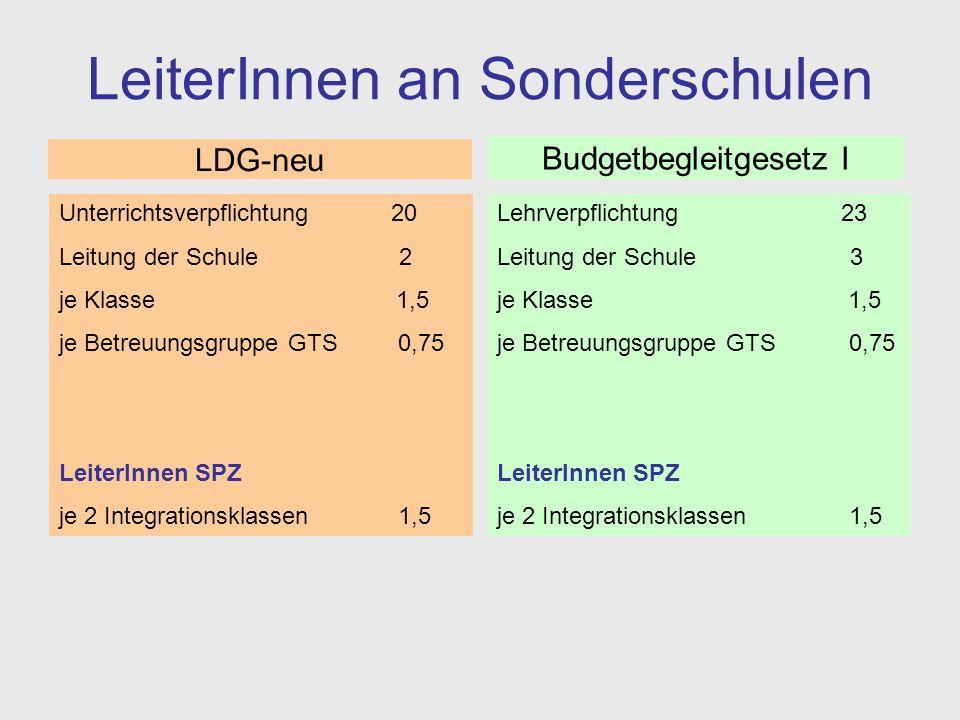 Fazit – SchulleiterInnen SchulleiterInnen haben im Budgetbegleitgesetz I eine um zwei Stunden höhere Supplierverpflichtung bzw.