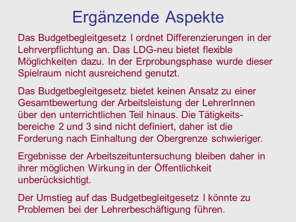 Stimmzettel Budgetbegleitgesetz I LDG-neu (Jahresnorm) Ich stimme für: