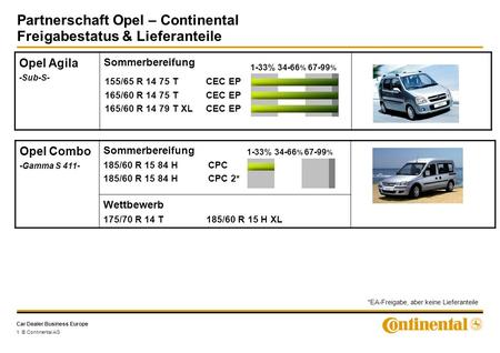 Car Dealer Business Europe 1 © Continental AG Opel Agila -Sub-S- Sommerbereifung 155/65 R 14 75 TCEC EP 165/60 R 14 75 TCEC EP 165/60 R 14 79 T XLCEC EP.