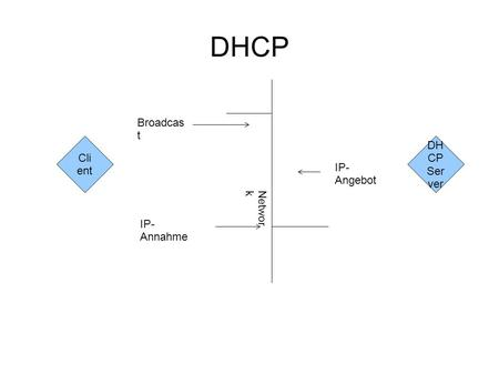 DHCP Cli ent DH CP Ser ver Networ k Broadcas t IP- Angebot IP- Annahme.