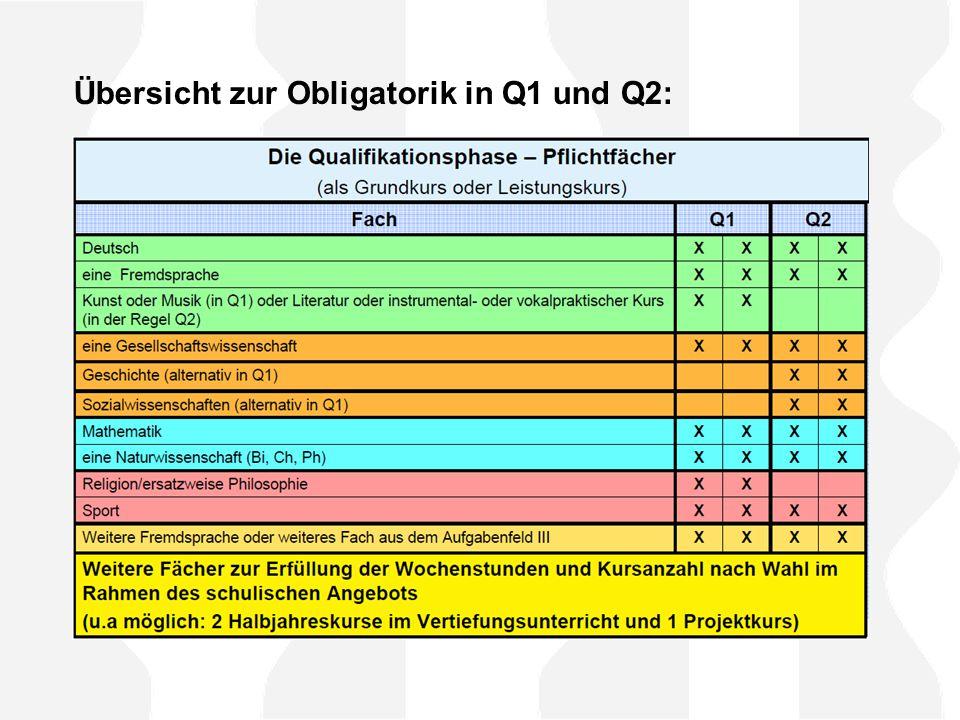 Klausuren und Facharbeiten in der Q1 - Klausuren werden in jedem Leistungskurs geschrieben, - Klausuren im GK-Bereich außerdem in Deutsch, mind.
