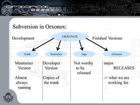 Orxonox SVN Subversion in Orxonox: ORXONOX DevelopmentFinished Versions trunk Maintainer Version Almost always running branches Developer Version Copies.