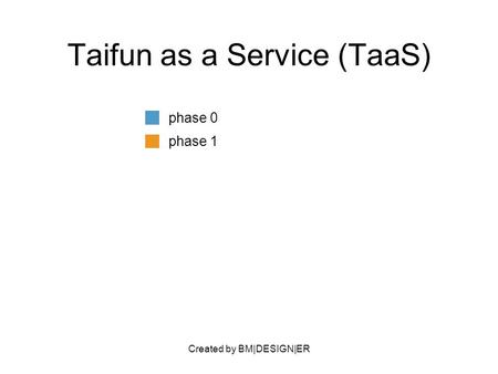 Created by BM|DESIGN|ER Taifun as a Service (TaaS) phase 0 phase 1.