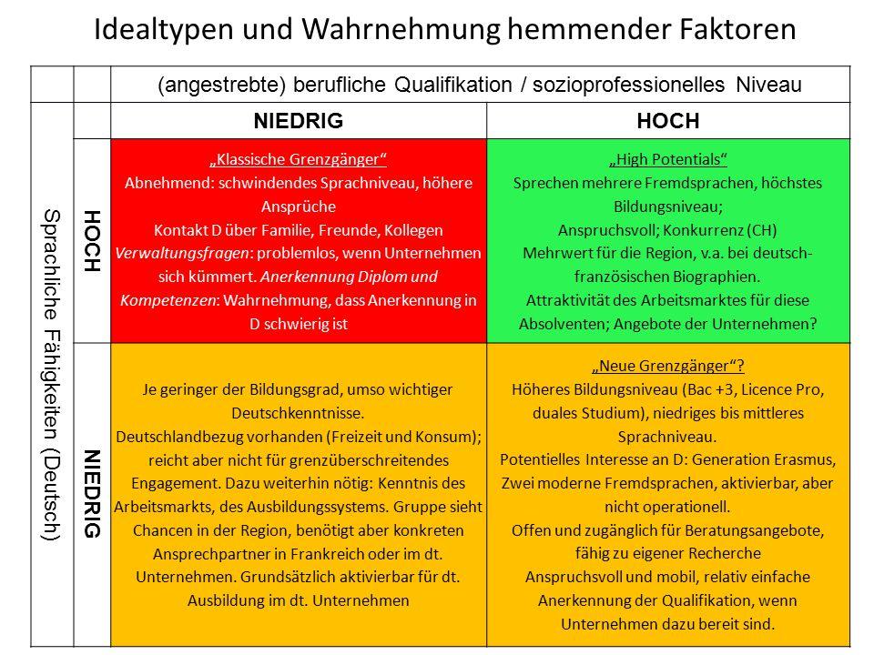 Sprache: Je geringer der Bildungsgrad, umso wichtiger Deutschkenntnisse: Sprachkenntnisse alleine also keine ausreichende Erklärung für grenzüberschreitendes Engagement oder nicht Spezifische Kenntnisse: Deutschlandbezug vorhanden (Freizeit und Konsum), reicht aber nicht für grenzüberschreitendes Engagement.