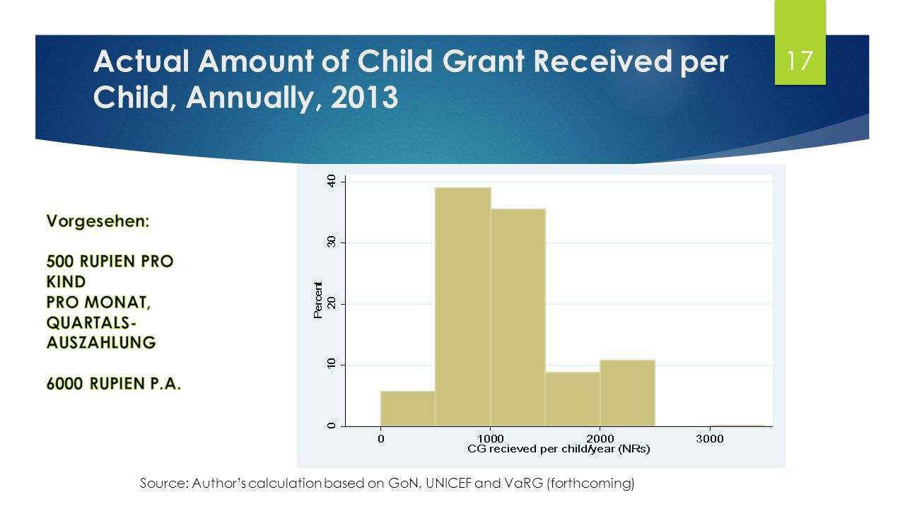 ACHIEVEMENT OF THE CHILD GRANT Birth Registration of <5 Children In 5 Karnali Districts Age/ months DolpaJumlaKalikotMuguHumlaTotal BLIYCF/CGBLIYCF/CGBLIYCF/CGBLIYCF/CGBLIYCF/CGBLIYCF/CG <1225.869.054.968.211.757.98.770.846.751.929.563.2 12–2340.893.783.494.210.889.911.392.154.878.139.690.5 24–3536.098.979.598.817.497.815.397.053.591.944.297.3 36–4738.3100.087.098.116.898.421.099.050.095.842.598.3 48–5933.9100.084.696.320.299.020.0100.051.897.241.698.4 Total35.493.578.390.915.088.515.291.451.684.339.989.5 N3593521,0781,0501,2831,3225415344924913,750 Distribution of children aged 0–59 months whose birth is registered at Baseline and IYCF/CG Survey-2013