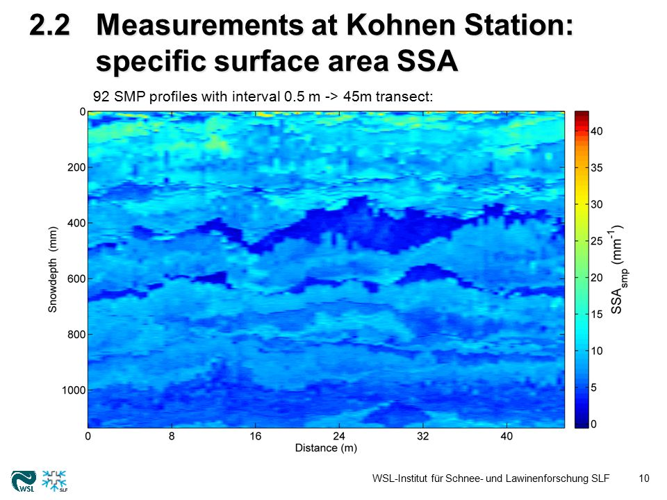 3.1MEMLS simulations WSL-Institut für Schnee- und Lawinenforschung SLF11 MEMLS: Microwave Emission Model of Layered Snowpacks, Wiesmann and Mätzler, 1999.