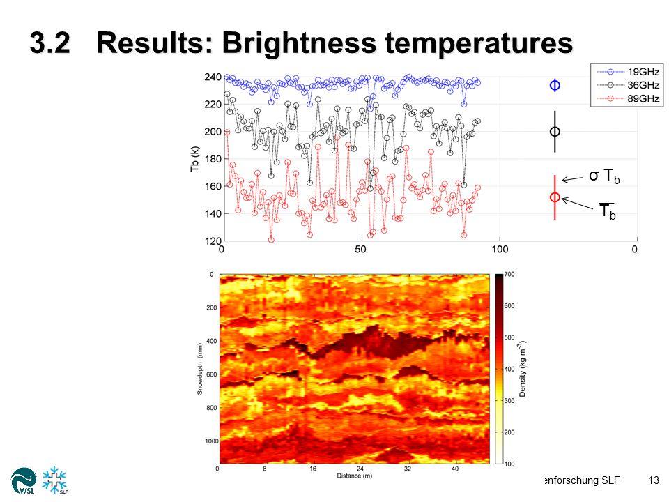 3.2Results: Brightness temperatures WSL-Institut für Schnee- und Lawinenforschung SLF14  One MEMLS run per SMP profile, total N = 92  σ(T b, 36GHz ) = 16.6 K WSL-Institut für Schnee- und Lawinenforschung SLF14 σ T b TbTb