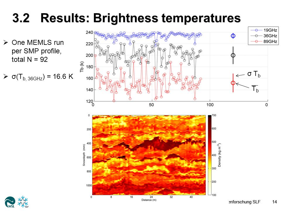 3.2Results: Brightness temperatures  One MEMLS run per SMP profile, total N = 92  σ(T b, 36GHz ) = 16.6 K To decrease σ, we have to increase the number of measurements N: σ(T b ) = 16 K for N=92 σ(T b ) = 8 K for N = 368 σ(Tb) = 2 K for N = 2944 WSL-Institut für Schnee- und Lawinenforschung SLF15 σ T b TbTb