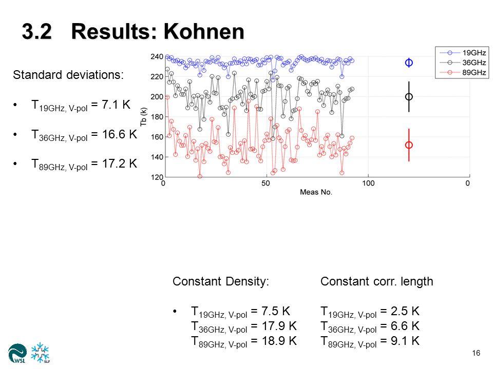 3.2Results: Summit 17 Standard deviations: T 19GHz, V-pol = 13.9 K T 36GHz, V-pol = 24.1 K T 89GHz, V-pol = 23.5 K Constant Density:Constant corr.