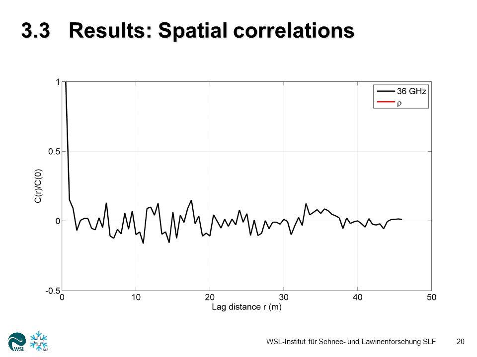 3.3Results: Spatial correlations WSL-Institut für Schnee- und Lawinenforschung SLF21
