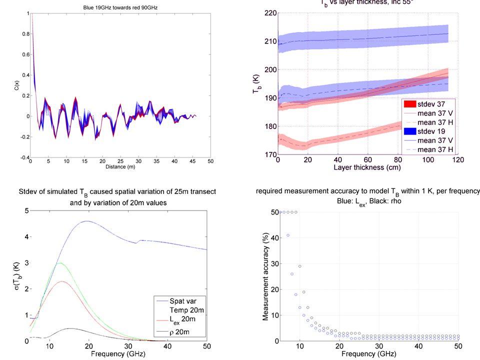 3.2Results: Spatial correlations WSL-Institut für Schnee- und Lawinenforschung SLF36