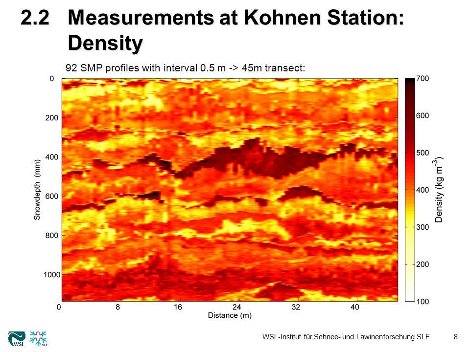 2.2Measurements at Kohnen Station: Correlation length l ex WSL-Institut für Schnee- und Lawinenforschung SLF9 92 SMP profiles with interval 0.5 m -> 45m transect: