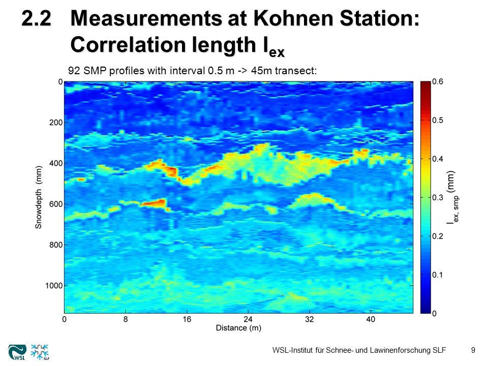 2.2Measurements at Kohnen Station: specific surface area SSA WSL-Institut für Schnee- und Lawinenforschung SLF10 92 SMP profiles with interval 0.5 m -> 45m transect: