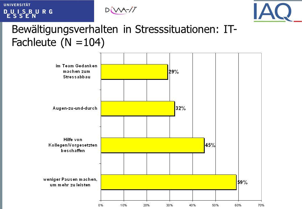 Erlebter Stress und Bewältigungsverhalten: IT Fachleute (N=104) Stress begünstigt dysfunktionales Bewältigungsverhalten  Teufelskreis setzt ein