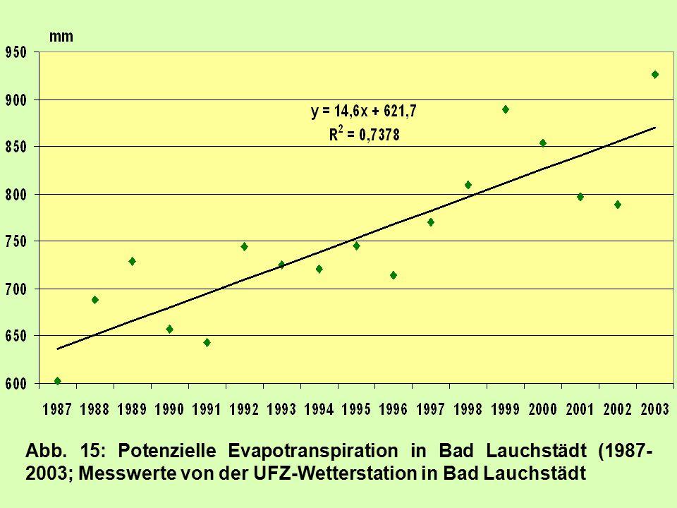 Neben dem Kohlenstoff spielt der Stickstoff nicht nur für die Ertragsbildung, sondern auch für den Umweltschutz eine entscheidende Rolle.