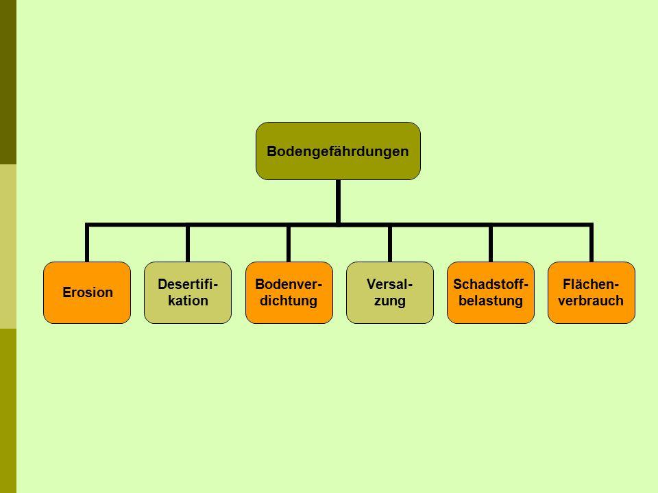 Tab.7: Umfang und Art der Bodendegradierung in den Kontinenten Degr.