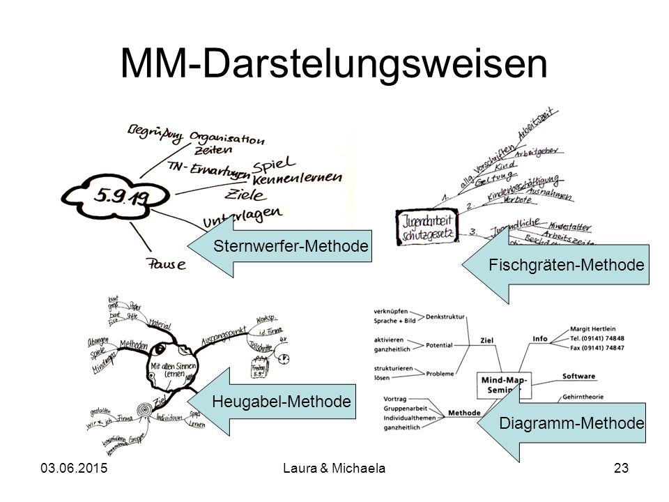 "03.06.2015Laura & Michaela24 Mind-Mapping – Übung zum Thema ""Bewerbung"