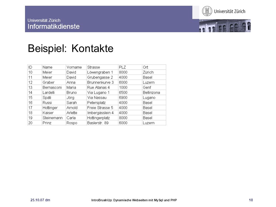 Universität Zürich Informatikdienste 25.10.07 dm IntroBrushUp: Dynamische Webseiten mit MySql und PHP 19 Beispiel: Kontakte mit zwei Tabellen Primärschlüssel Fremdschlüssel