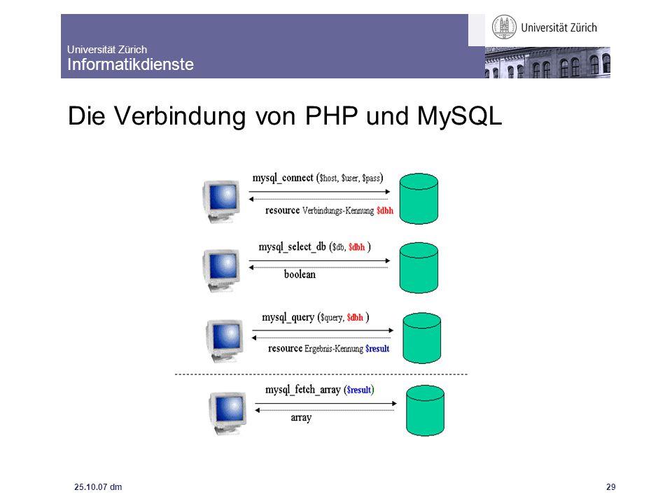 Universität Zürich Informatikdienste 25.10.07 dm IntroBrushUp: Dynamische Webseiten mit MySql und PHP 30 Wichtige Links Beispiele PHP-MySQL: http://www.id.unizh.ch/cl/dl/schulung/kurse/phpkurs/lunch/index.html Beispiele und Einführung PHP: http://www.id.unizh.ch/cl/dl/schulung/kurse/phpkurs/index.html Einführung und Dokus HTML: http://de.selfhtml.org Offizielle PHP-Seite: http://www.php.net/ Offizielle MySQL-Seite http://www.mysql.org/ OpenOffice http://www.openoffice.org/ Grundkurs (Skript) MySQL und PHP http://www.fh-gelsenkirchen.de/fb01/homepages/pollakowski/db/index.html