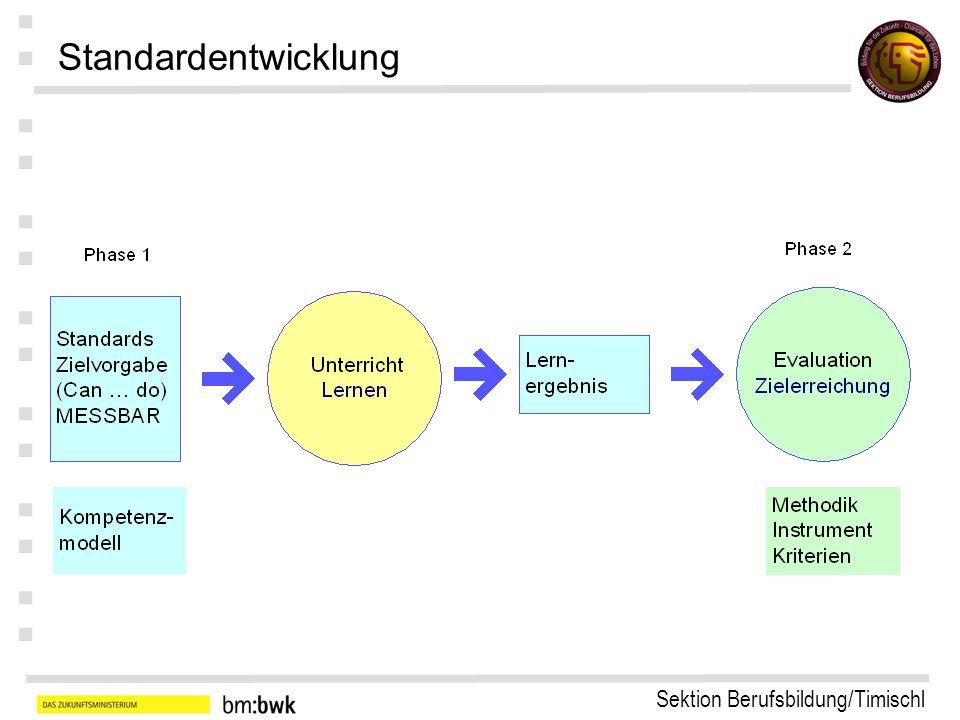 Sektion Berufsbildung/Timischl : : : : : : : Evaluationsmethodik
