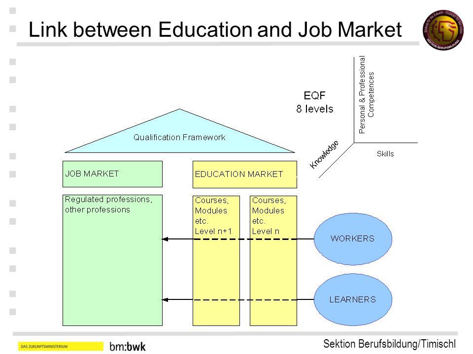 Sektion Berufsbildung/Timischl : : : : : : : Link between qualification systems