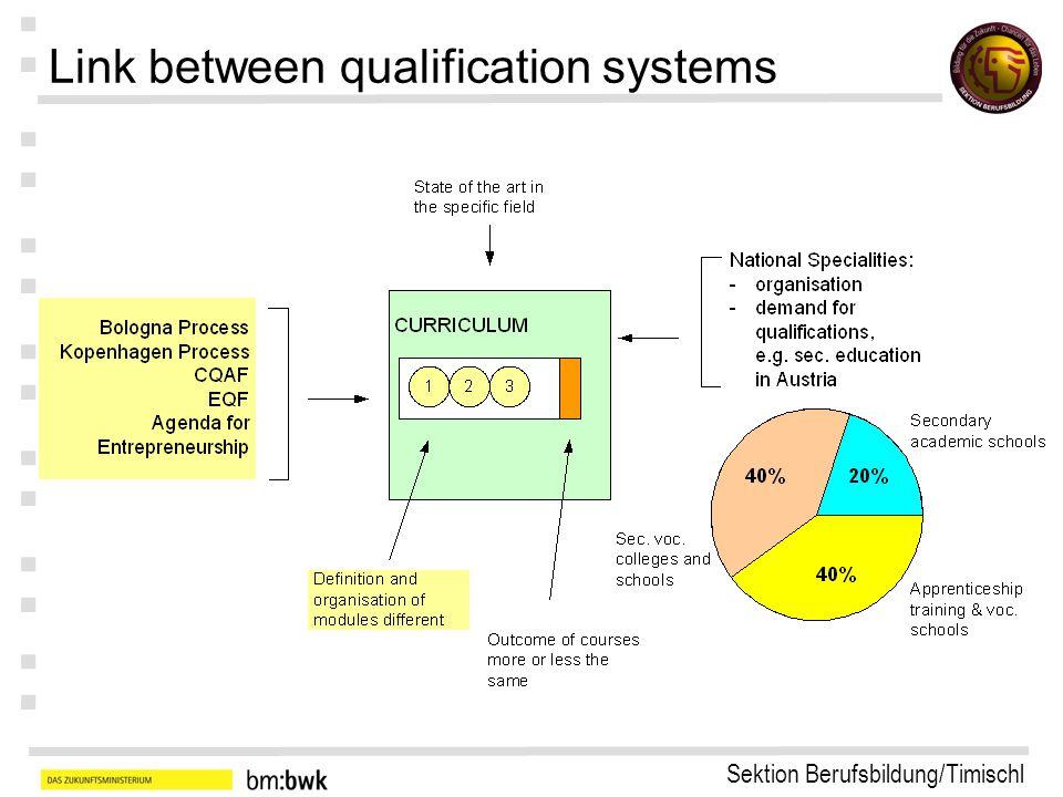 Sektion Berufsbildung/Timischl : : : : : : : EQF: Competence includes …