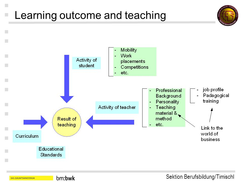 Sektion Berufsbildung/Timischl : : : : : : : EQF: Personal & Professional Competences