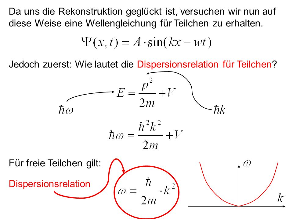 Nun gehen wir aus Symmetriegründen gleich zur zweiten Ableitung über: Dispersions- relation Auch negative Frequenzen würden die Gleichung erfüllen: Unphysikalisch!