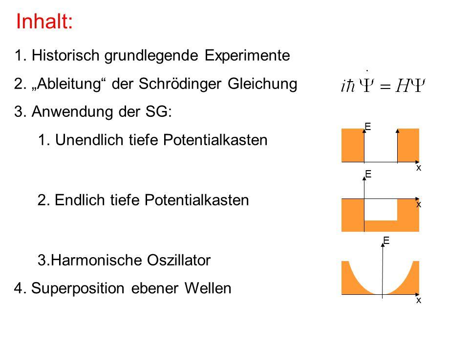 Die graphische Interpretation der Wellenfunktion: Betrag Phase Nulldurchgänge Krümmung Exponentielles Abfallen Im Vordergrund steht:
