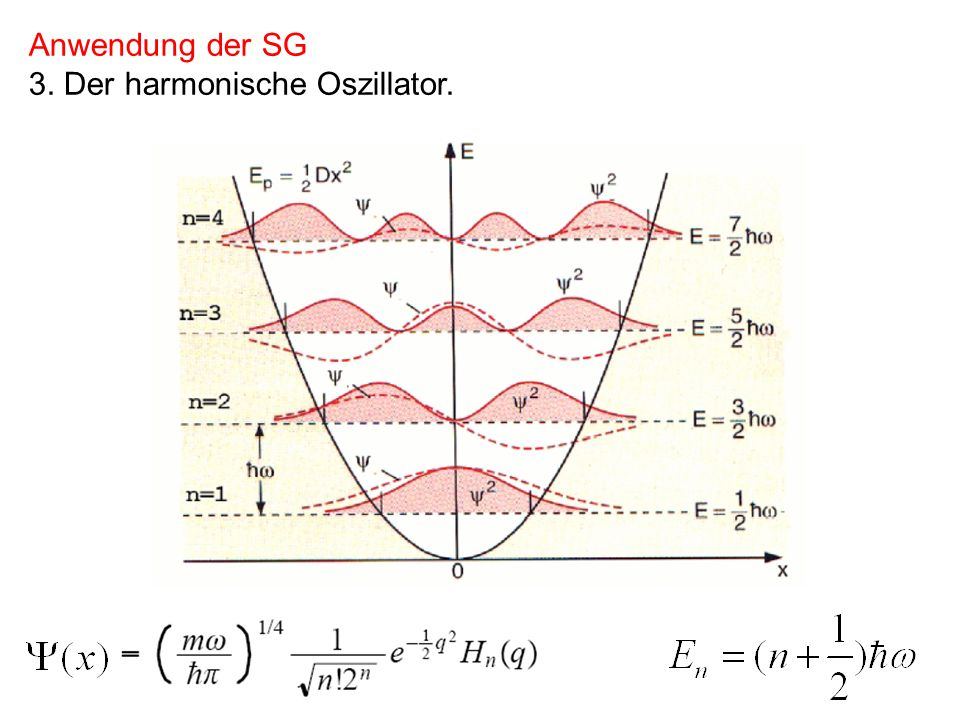 Weitere Unbekannte Potentiale Physlet 7.5 Aufgaben: Physlet P.7.1 Physlet P.7.2