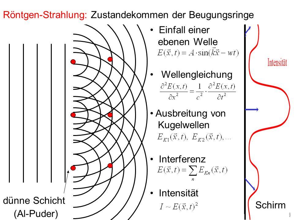 Einfall einer ebenen Welle Wellengleichung Ausbreitung von Kugelwellen Interferenz Intensität dünne Schicht (Al-Puder) Schirm Elektronen-Strahl: Gleiche Ergebnisse → e - ist eine Welle ?